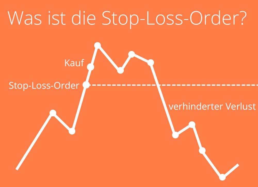 Erklärung Stop-Loss-Order